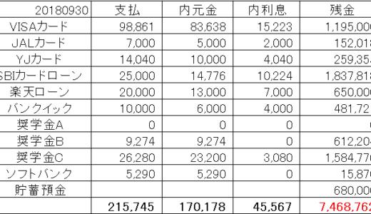 【借金返済報告】リボ8万弱を含め21万円超えの返済で利息は4万5千円!【2018年9月30日】