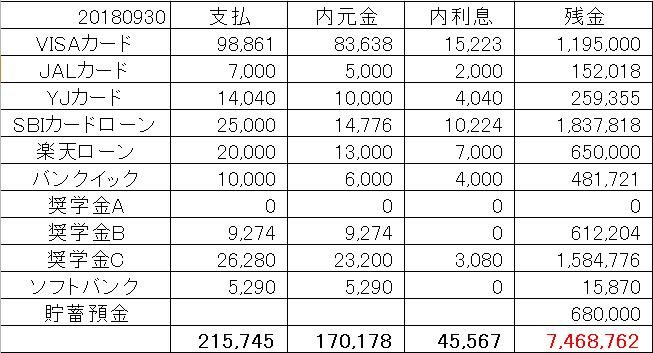 借金返済報告2018年9月30日