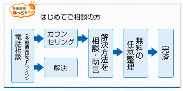 日本クレジットカウンセリング協会003